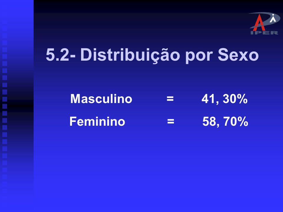 5.1- DISTRIBUIÇÃO POR SEGMENTO Ativos = 11.759 = 99,8% Inativos/ Pensionistas = 22 = 0,2% Proporção ativos/ pens.