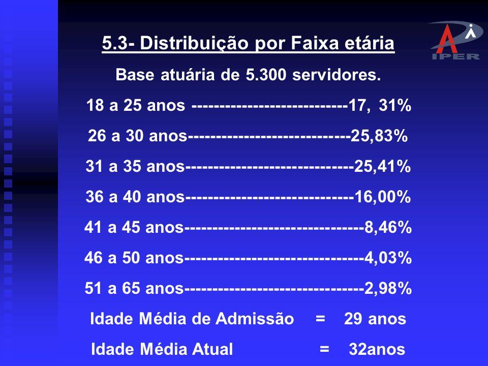 5.2- Distribuição por Sexo Masculino = 41, 30% Feminino = 58, 70%