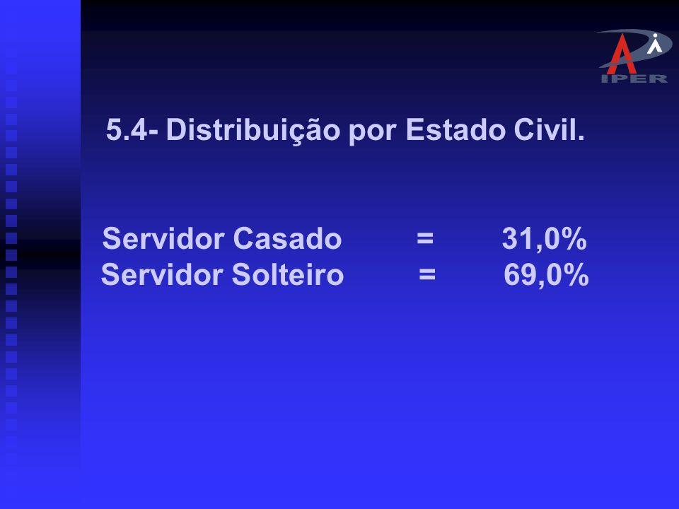 5.3- Distribuição por Faixa etária Base atuária de 5.300 servidores.