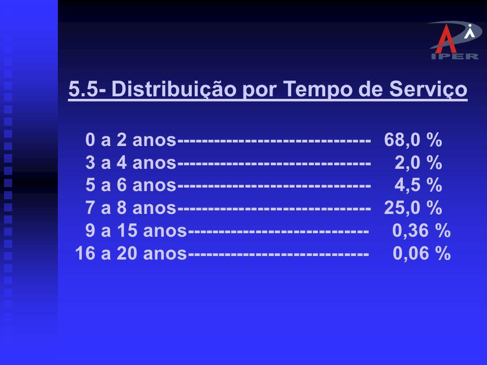 5.4- Distribuição por Estado Civil. Servidor Casado = 31,0% Servidor Solteiro = 69,0%