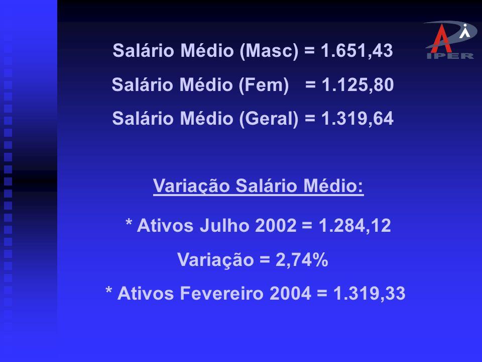 Distribuição dos Servidores Ativos pro Faixa Salarial IntervaloQuantidadeFreqüência Freqüência Acumulada 240,00 á 720,00 1132,16%2,16% 720,01 á 1.200,00 3.53267,42%69,57% 1.200,01 á 2.400,00 1.29724,76%94,33% Acima de 2.400,00 2975,67%100,00%