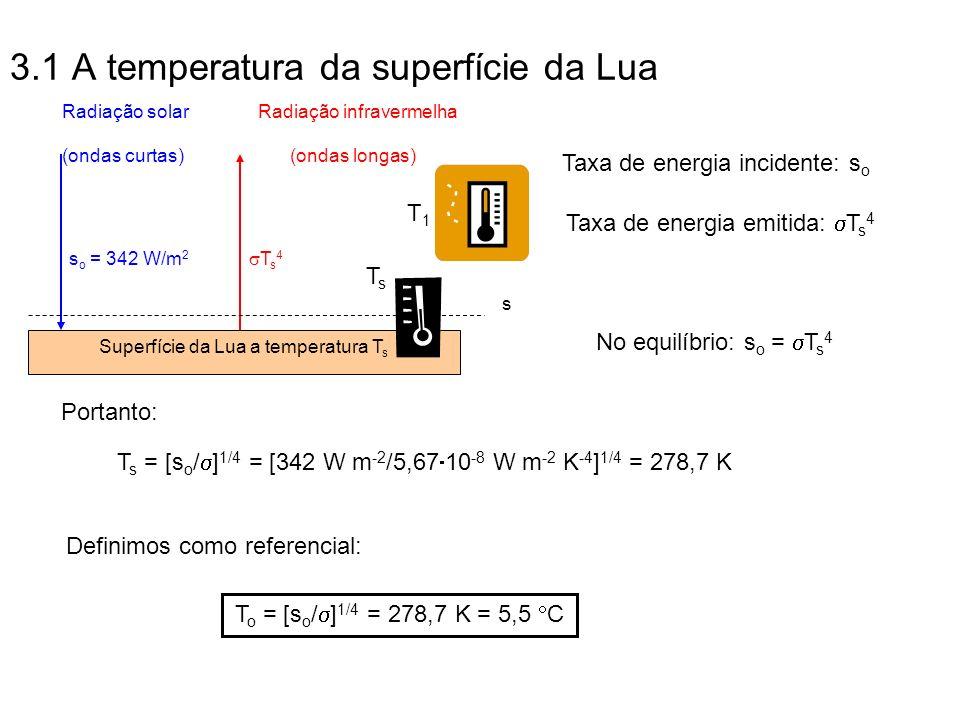 3.1 A temperatura da superfície da Lua (ondas curtas) T s 4 s o = 342 W/m 2 Superfície da Lua a temperatura T s Radiação solarRadiação infravermelha s