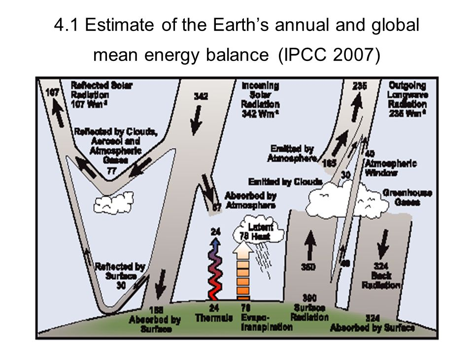 4.1 Estimate of the Earths annual and global mean energy balance (IPCC 2007)