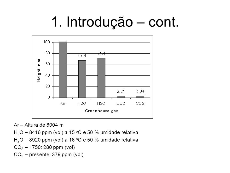 1. Introdução – cont. Ar – Altura de 8004 m H 2 O – 8416 ppm (vol) a 15 o C e 50 % umidade relativa H 2 O – 8920 ppm (vol) a 16 o C e 50 % umidade rel