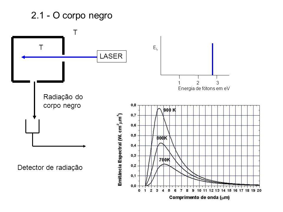 2.1 - O corpo negro ELEL 1 2 3 Energia de fótons em eV LASER T T Detector de radiação Radiação do corpo negro