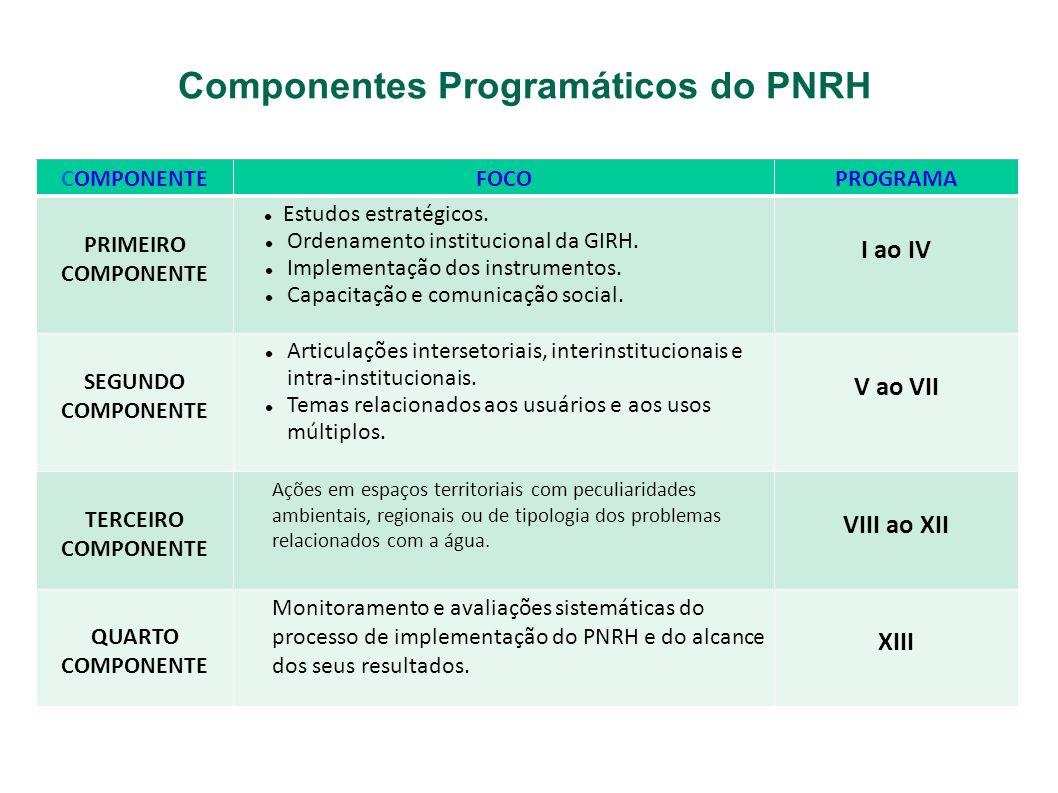 Componentes Programáticos do PNRH COMPONENTEFOCOPROGRAMA PRIMEIRO COMPONENTE Estudos estratégicos. Ordenamento institucional da GIRH. Implementação do