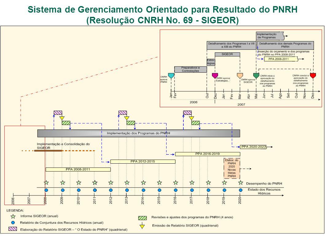 Sistema de Gerenciamento Orientado para Resultado do PNRH (Resolução CNRH No. 69 - SIGEOR)