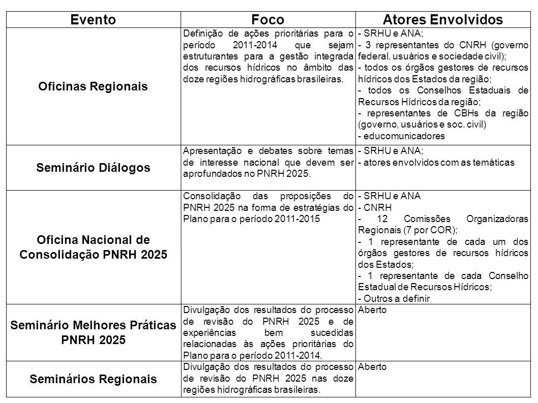 EventoFocoAtores Envolvidos Oficinas Regionais Definição de ações prioritárias para o período 2011-2014 que sejam estruturantes para a gestão integrad