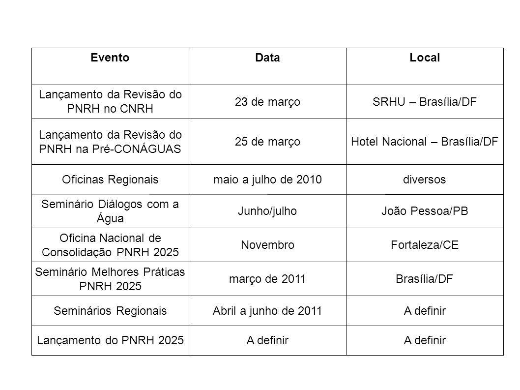 EventoDataLocal Lançamento da Revisão do PNRH no CNRH 23 de marçoSRHU – Brasília/DF Lançamento da Revisão do PNRH na Pré-CONÁGUAS 25 de marçoHotel Nac