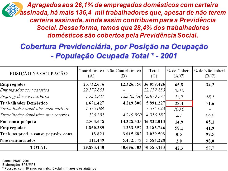 Cobertura Previdenciária, por Posição na Ocupação - População Ocupada Total * - 2001 Fonte: PNAD 2001 Elaboração: SPS/MPS * Pessoas com 10 anos ou mai