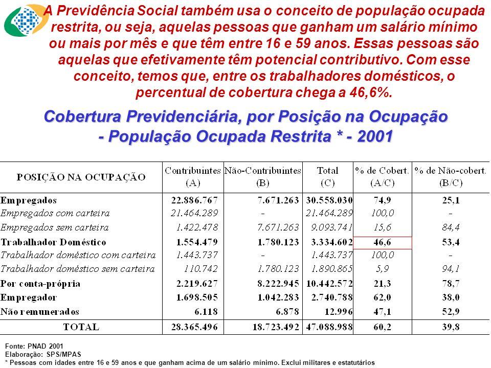 Cobertura Previdenciária, por Posição na Ocupação - População Ocupada Restrita * - 2001 Fonte: PNAD 2001 Elaboração: SPS/MPAS * Pessoas com idades ent