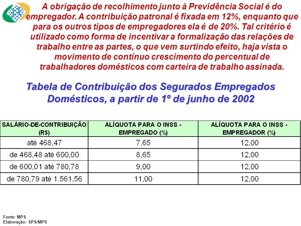 Fonte: MPS Elaboração: SPS/MPS A obrigação de recolhimento junto à Previdência Social é do empregador. A contribuição patronal é fixada em 12%, enquan