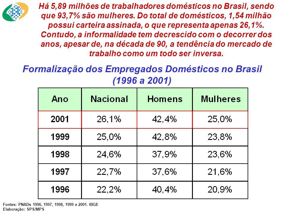 Há 5,89 milhões de trabalhadores domésticos no Brasil, sendo que 93,7% são mulheres. Do total de domésticos, 1,54 milhão possui carteira assinada, o q