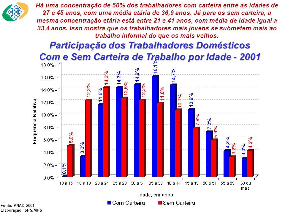 Participação dos Trabalhadores Domésticos Com e Sem Carteira de Trabalho por Idade - 2001 Fonte: PNAD 2001 Elaboração: SPS/MPS Há uma concentração de