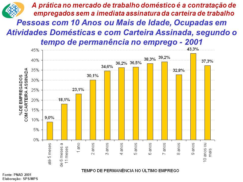Formalização dos Trabalhadores Domésticos por Estado - 2001 Fonte: PNAD 2001 Elaboração: SPS/MPS A Região Centro-Sul do Brasil apresenta índices de formalização superiores ao resto do País.