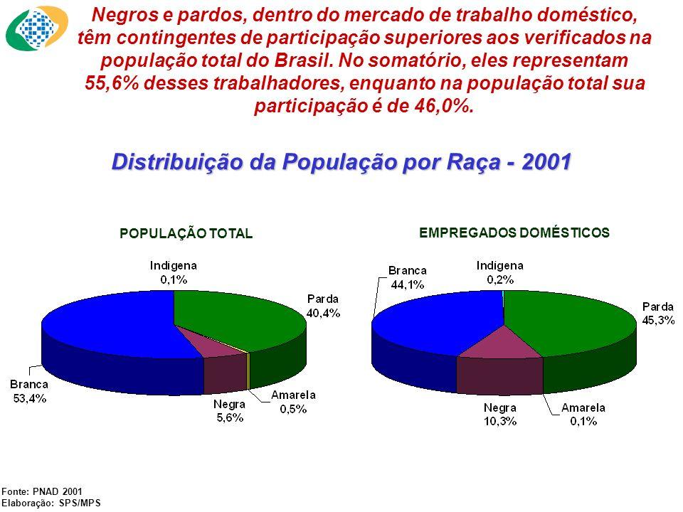 Participação de Negros/Pardos no Serviço Doméstico e na População, por Regiões - 2001 Fonte: PNAD 2001 Elaboração: SPS/MPS Em todas as regiões do País, com exceção da Região Sul, negros e pardos predominam no trabalho doméstico.