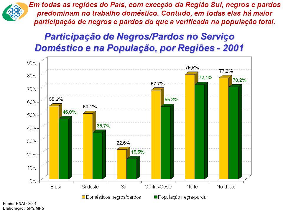 Participação de Negros/Pardos no Serviço Doméstico e na População, por Regiões - 2001 Fonte: PNAD 2001 Elaboração: SPS/MPS Em todas as regiões do País