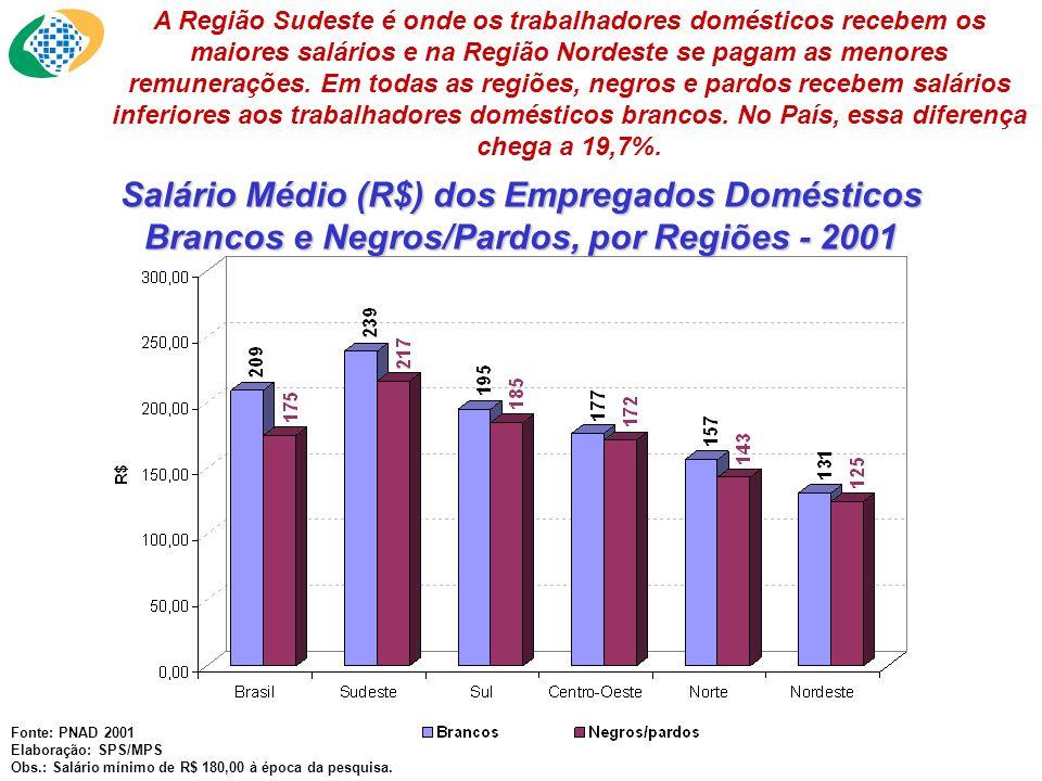 Salário Médio (R$) dos Empregados Domésticos Brancos e Negros/Pardos, por Regiões - 2001 Fonte: PNAD 2001 Elaboração: SPS/MPS Obs.: Salário mínimo de