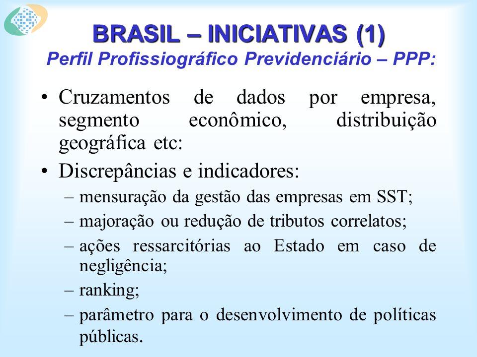 BRASIL – INICIATIVAS (1) BRASIL – INICIATIVAS (1) Perfil Profissiográfico Previdenciário – PPP: Cruzamentos de dados por empresa, segmento econômico,