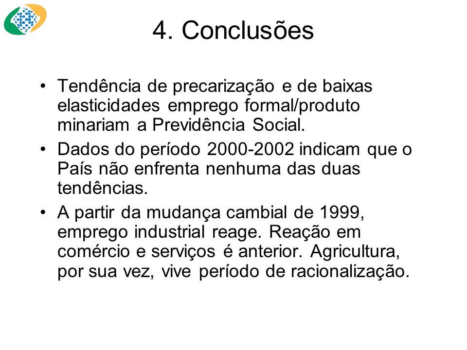 4. Conclusões Tendência de precarização e de baixas elasticidades emprego formal/produto minariam a Previdência Social. Dados do período 2000-2002 ind