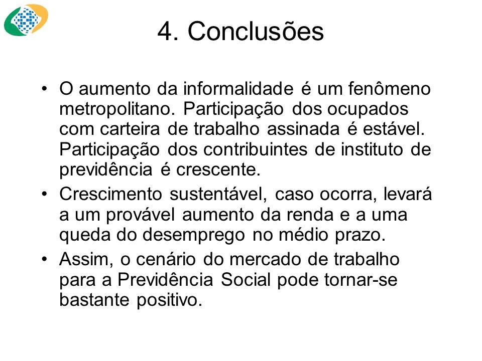 4. Conclusões O aumento da informalidade é um fenômeno metropolitano. Participação dos ocupados com carteira de trabalho assinada é estável. Participa