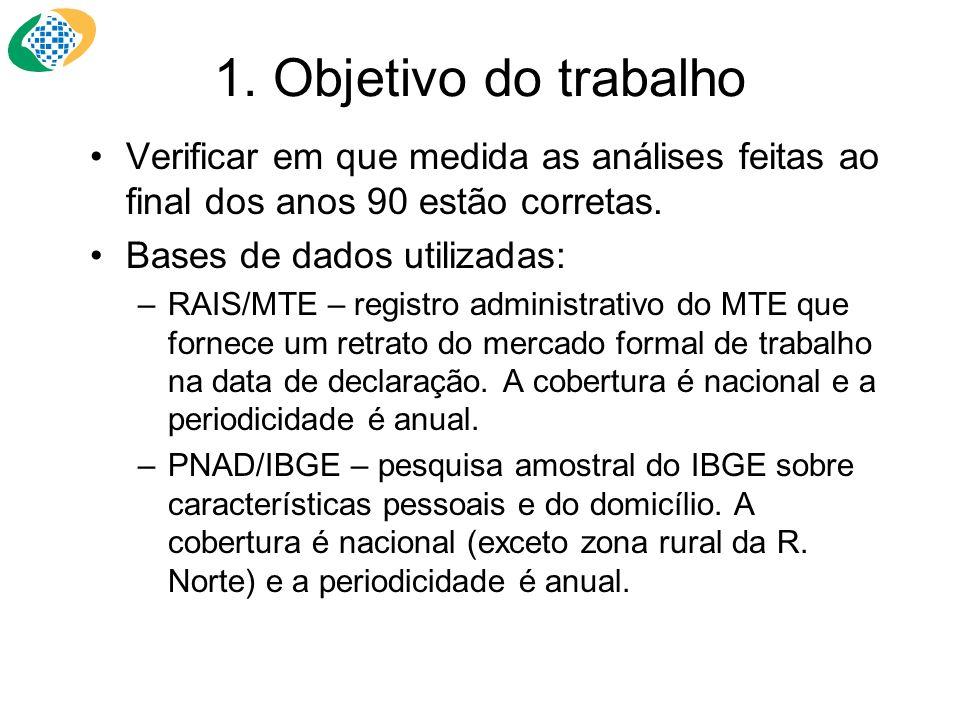 1. Objetivo do trabalho Verificar em que medida as análises feitas ao final dos anos 90 estão corretas. Bases de dados utilizadas: –RAIS/MTE – registr