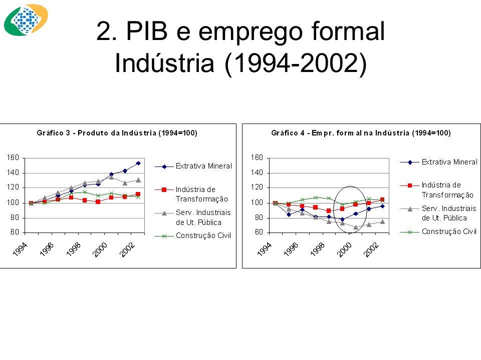 2. PIB e emprego formal Indústria (1994-2002)