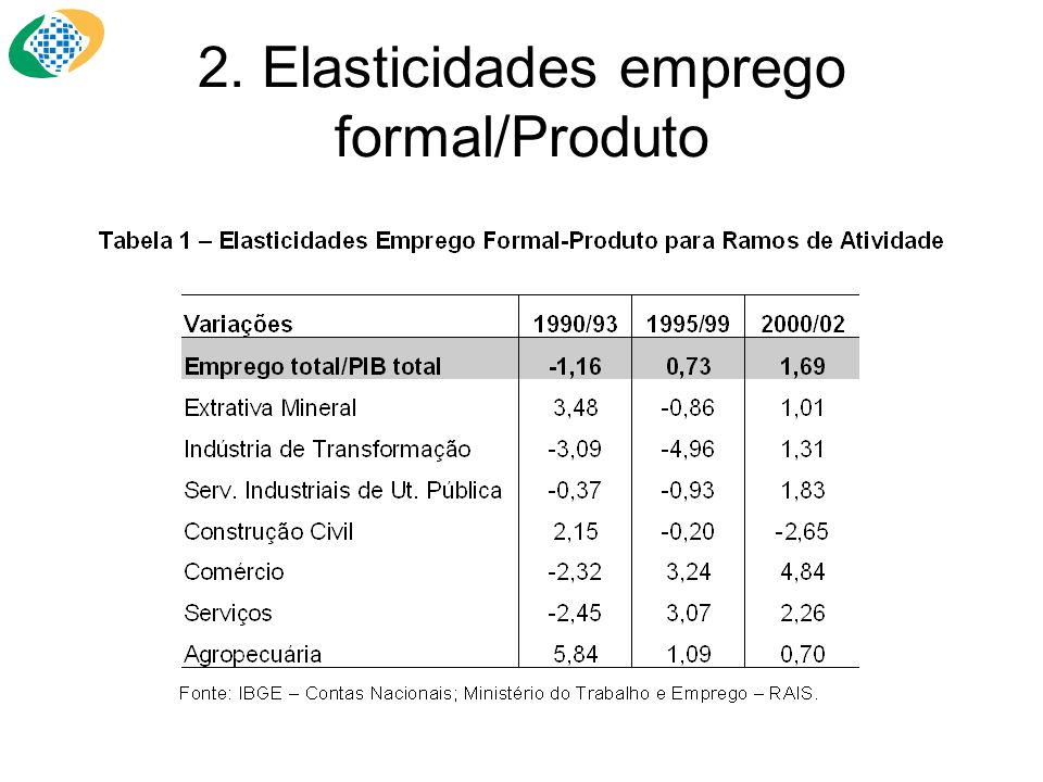2. Elasticidades emprego formal/Produto