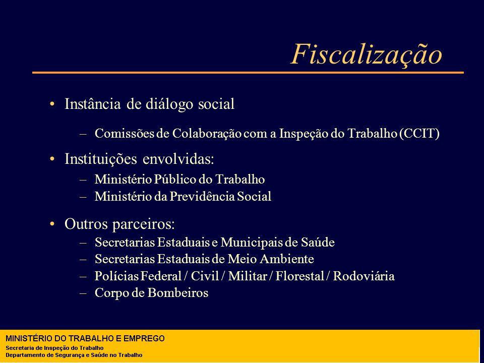 Fiscalização Instância de diálogo social –Comissões de Colaboração com a Inspeção do Trabalho (CCIT) Instituições envolvidas: –Ministério Público do T