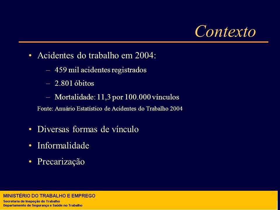 Contexto Acidentes do trabalho em 2004: –459 mil acidentes registrados –2.801 óbitos –Mortalidade: 11,3 por 100.000 vínculos Fonte: Anuário Estatístic