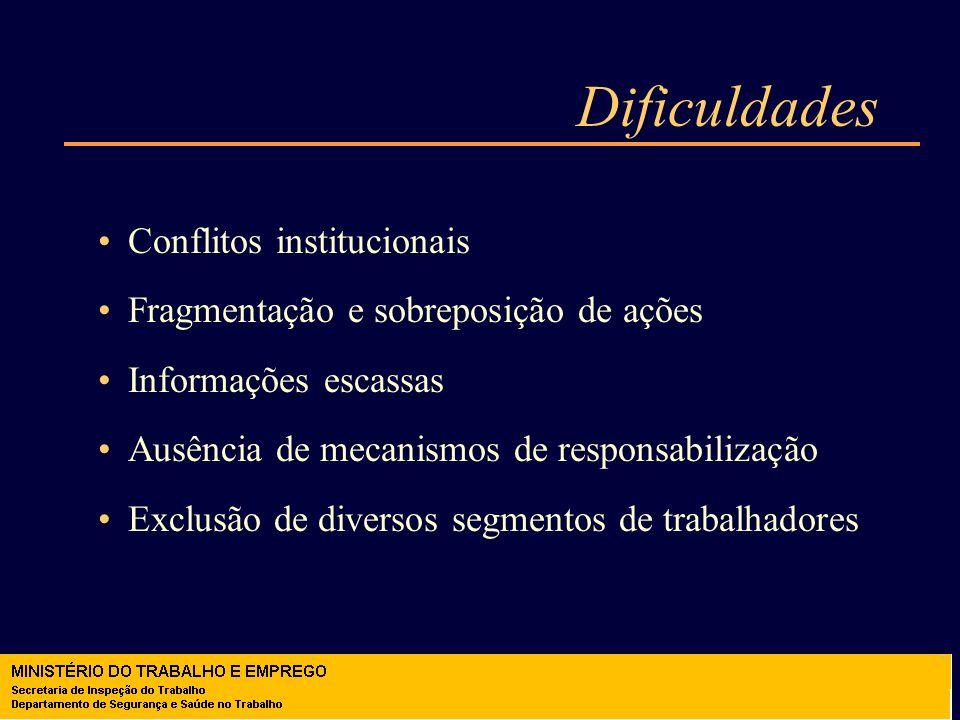 Dificuldades Conflitos institucionais Fragmentação e sobreposição de ações Informações escassas Ausência de mecanismos de responsabilização Exclusão d