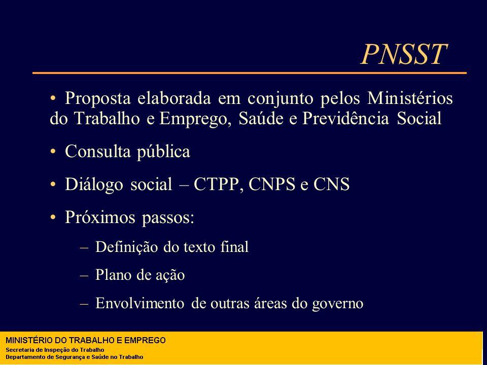 PNSST Proposta elaborada em conjunto pelos Ministérios do Trabalho e Emprego, Saúde e Previdência Social Consulta pública Diálogo social – CTPP, CNPS