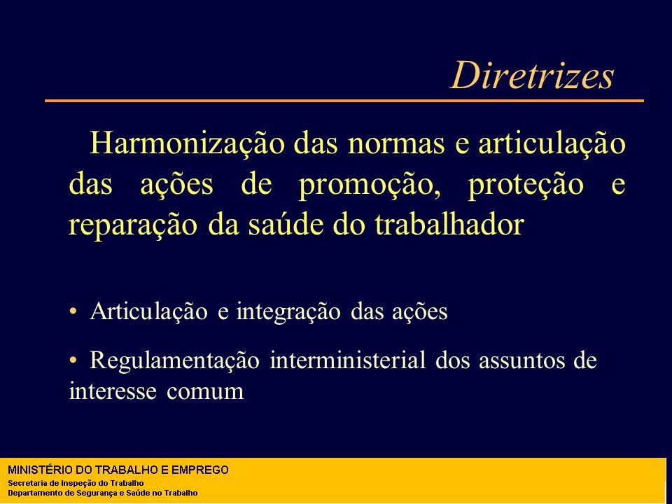 Diretrizes Precedência das ações de prevenção sobre as de reparação Eliminação da monetarização do risco Políticas para privilegiar menores índices de acidentes e doenças Requisitos de SST para financiamentos