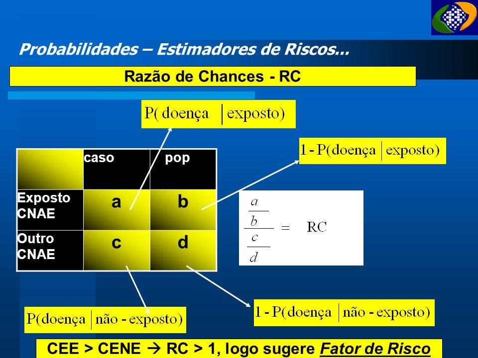 Razão de Prevalência - RP Probabilidades – Estimadores de Riscos... caso pop Exposto CNAE ab Outro CNAE cd PEE > PENE RP > 1, logo sugere Fator de Ris