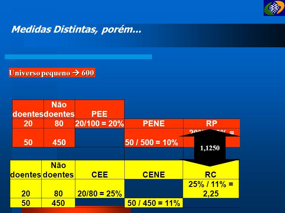 Razão de Chances - RC Probabilidades – Estimadores de Riscos... caso pop Exposto CNAE ab Outro CNAE cd CEE > CENE RC > 1, logo sugere Fator de Risco
