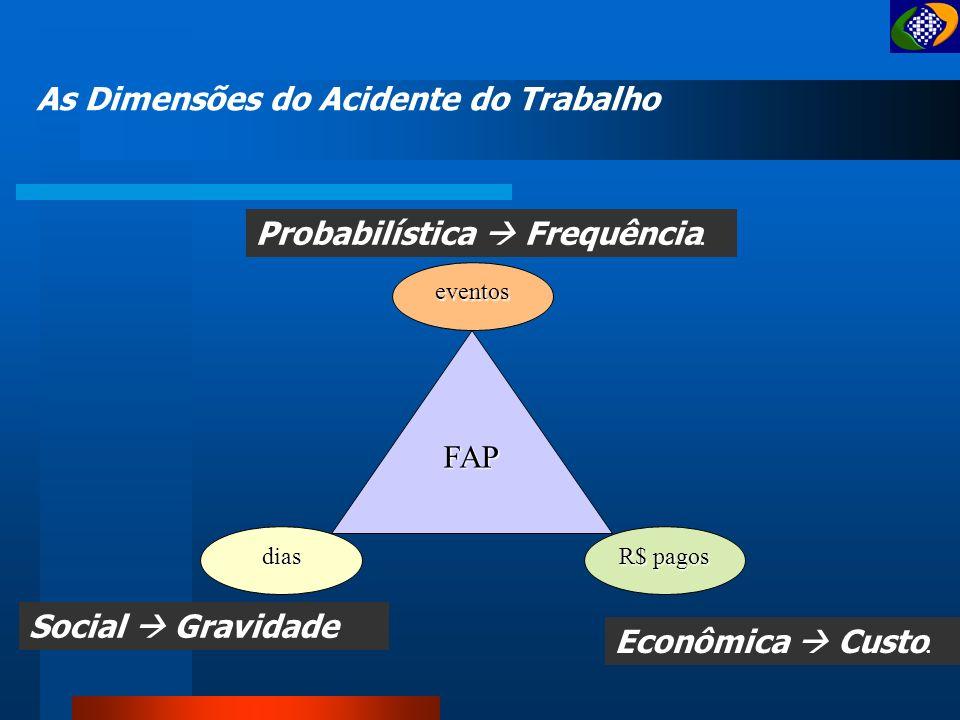 Benefícios Previdenciarios = manancial Resumo I : CID – quebra paradigma Estimador de risco pela RC População Controle = trabalhadora não doente Em an