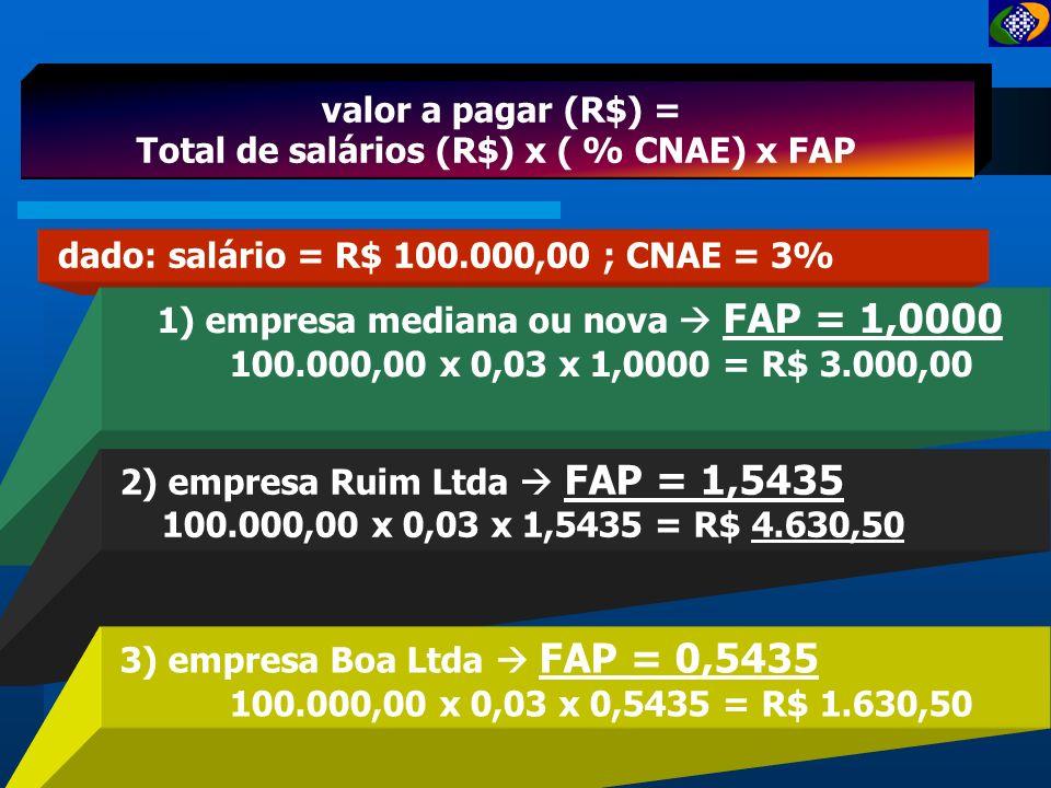 FAP = [ 0,5000 ; 2,000 ] Fator Acidentário Previdenciário - FAP CNAE grau leve 1% 1% 3.500.000 empresas 560 CNAE CNAE grau médio 2% 2% CNAE grau grave