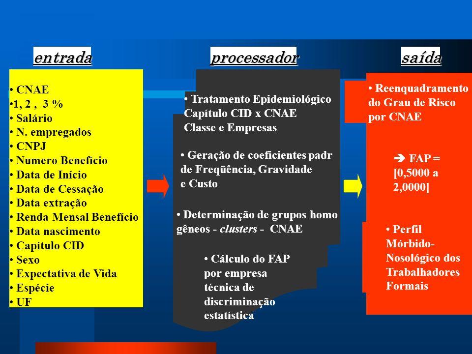 Benefícios Previdenciarios = manancial Resumo I : CID – quebra paradigma Estimador de risco pela RC População Controle = trabalhadora não doente Em andamento decomposição por idade e sexo
