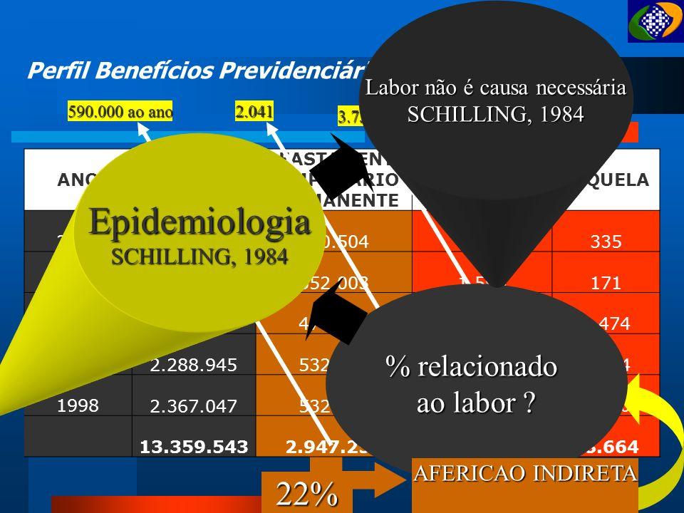 Probabilística Frequência.As Dimensões do Acidente do Trabalho Social Gravidade Econômica Custo.