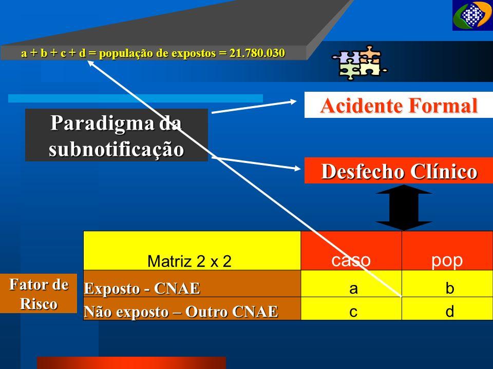 Perfil Benefícios Previdenciários... ANO QUANT AFASTAMENTO TEMPORÁRIO PERMANENTE MORTE ACIDENTARIA SEQUELA 2002 3.902.660 850.504 1.981335 2001 1.871.