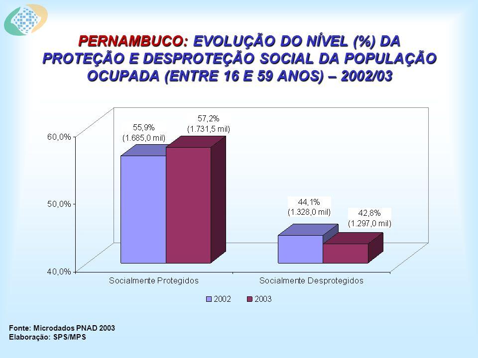 PERNAMBUCO: EVOLUÇÃO DO NÍVEL (%) DA PROTEÇÃO E DESPROTEÇÃO SOCIAL DA POPULAÇÃO OCUPADA (ENTRE 16 E 59 ANOS) – 2002/03 Fonte: Microdados PNAD 2003 Elaboração: SPS/MPS