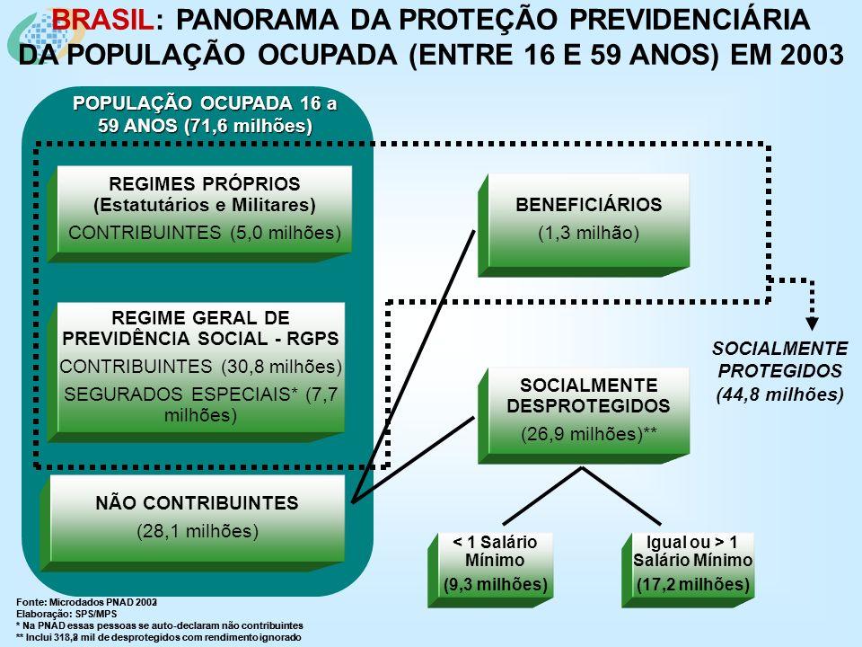 DESAFIOS NA EXPANSÃO DA PROTEÇÃO PREVIDENCIÁRIA 4.