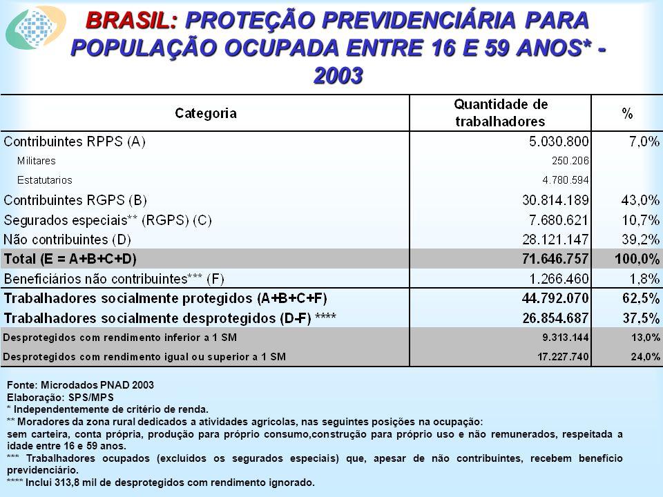 BRASIL: PROTEÇÃO PREVIDENCIÁRIA PARA POPULAÇÃO OCUPADA ENTRE 16 E 59 ANOS* - 2003 Fonte: Microdados PNAD 2003 Elaboração: SPS/MPS * Independentemente de critério de renda.