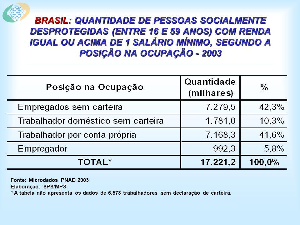 TAXA DE COBERTURA PREVIDENCIÁRIA* POR UF E MÉDIA NACIONAL - 2003 Fonte: PNAD/IBGE - 2003.