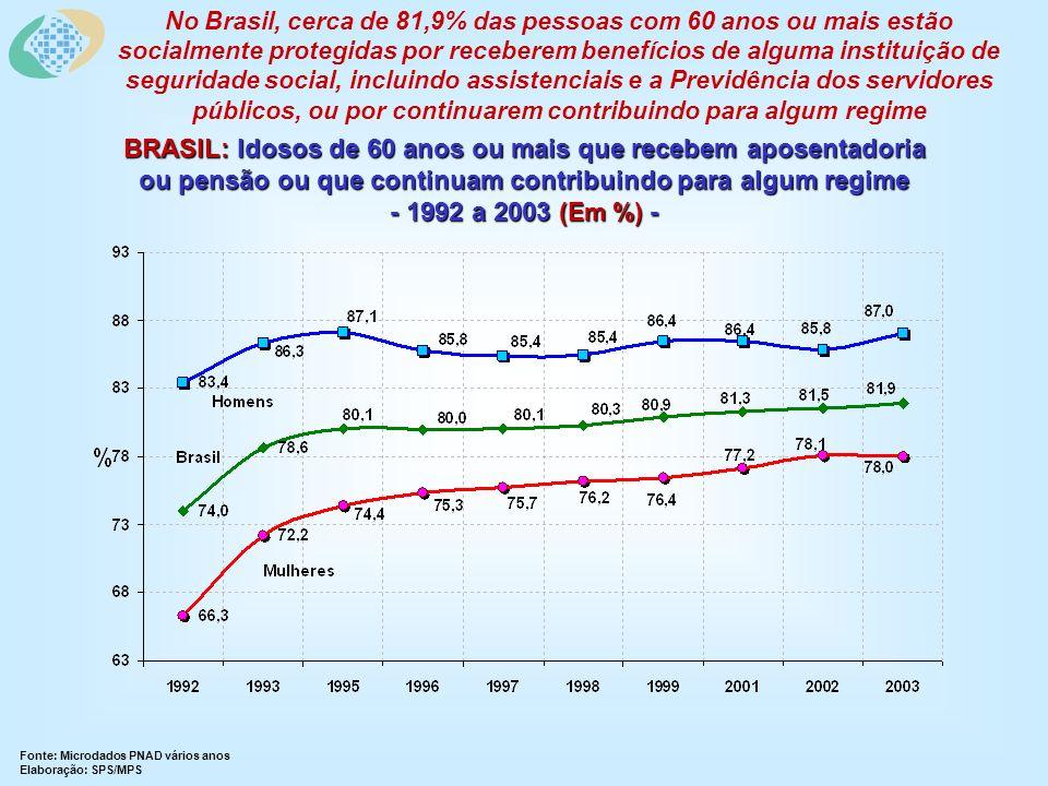 BRASIL: Idosos de 60 anos ou mais que recebem aposentadoria ou pensão ou que continuam contribuindo para algum regime - 1992 a 2003 (Em %) - Fonte: Microdados PNAD vários anos Elaboração: SPS/MPS No Brasil, cerca de 81,9% das pessoas com 60 anos ou mais estão socialmente protegidas por receberem benefícios de alguma instituição de seguridade social, incluindo assistenciais e a Previdência dos servidores públicos, ou por continuarem contribuindo para algum regime
