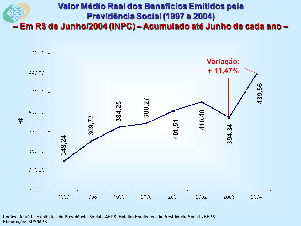 Valor Médio Real dos Benefícios Emitidos pela Previdência Social (1997 a 2004) – Em R$ de Junho/2004 (INPC) – Acumulado até Junho de cada ano – Fontes: Anuário Estatístico da Previdência Social - AEPS; Boletim Estatístico da Previdência Social - BEPS Elaboração: SPS/MPS Variação: + 11,47%