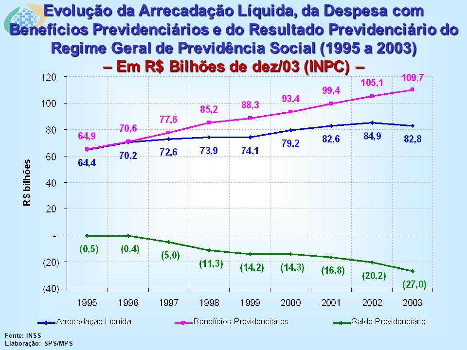 Fonte: INSS Elaboração: SPS/MPS Evolução da Arrecadação Líquida, da Despesa com Benefícios Previdenciários e do Resultado Previdenciário do Regime Ger