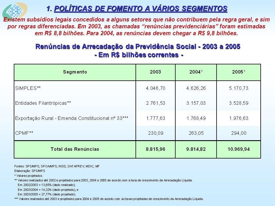 Renúncias de Arrecadação da Previdência Social - 2003 a 2005 - Em R$ bilhões correntes - 1. POLÍTICAS DE FOMENTO A VÁRIOS SEGMENTOS Existem subsídios