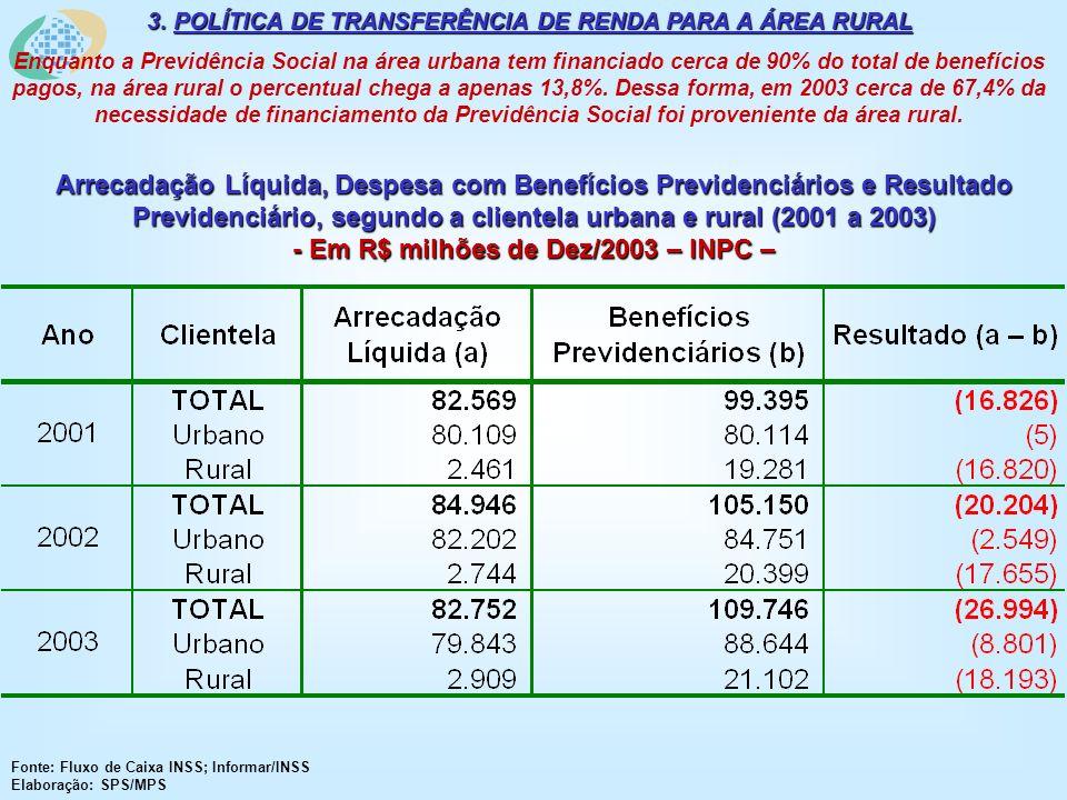 Arrecadação Líquida, Despesa com Benefícios Previdenciários e Resultado Previdenciário, segundo a clientela urbana e rural (2001 a 2003) - Em R$ milhõ