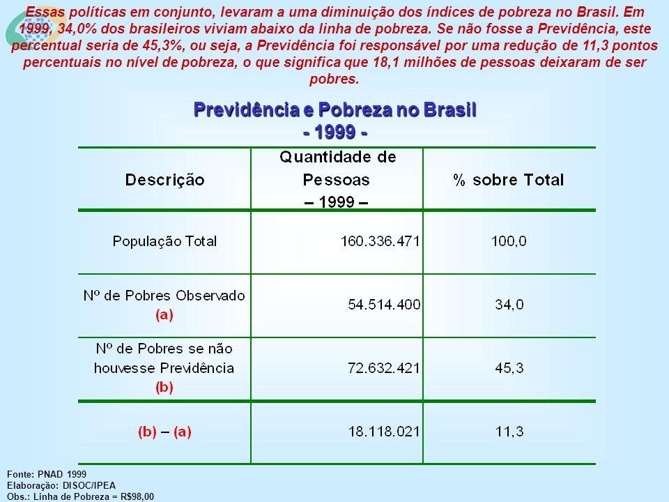 Previdência e Pobreza no Brasil - 1999 - Fonte: PNAD 1999 Elaboração: DISOC/IPEA Obs.: Linha de Pobreza = R$98,00 Essas políticas em conjunto, levaram